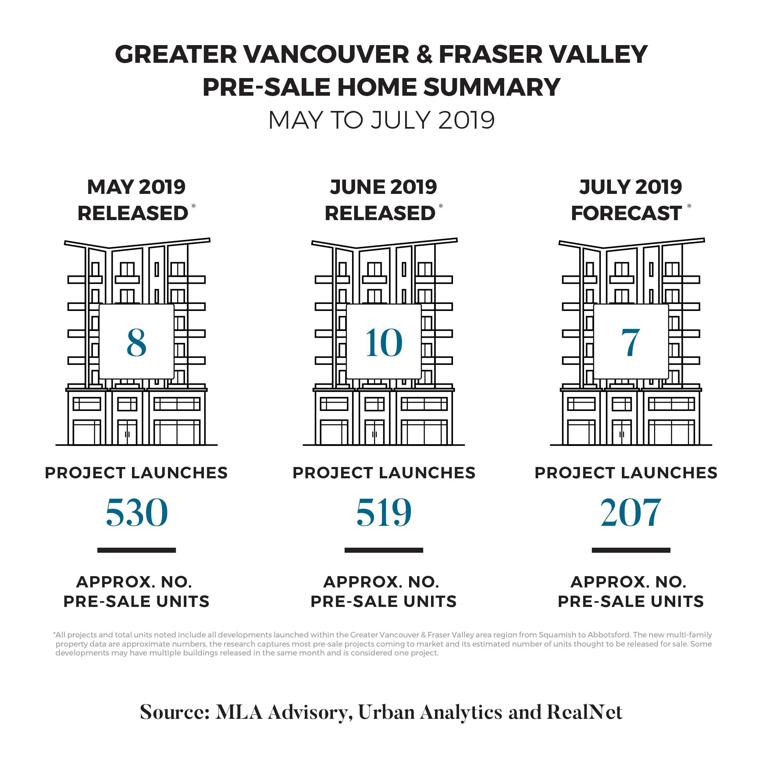 Greater Vancouver & Fraser Valley Pre-Sale Home Summary