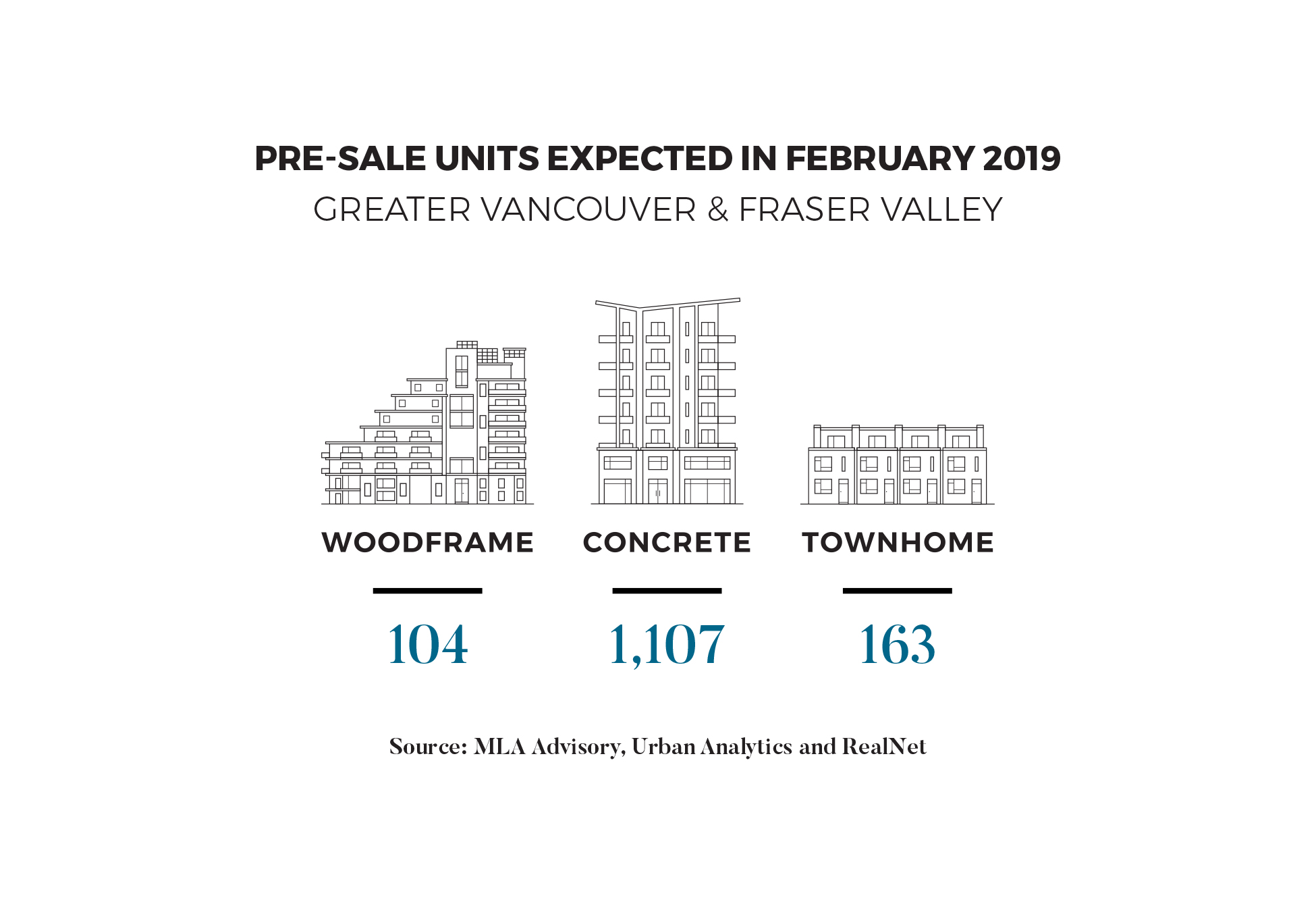 February 2019 Pre-Sale Unit Forecast