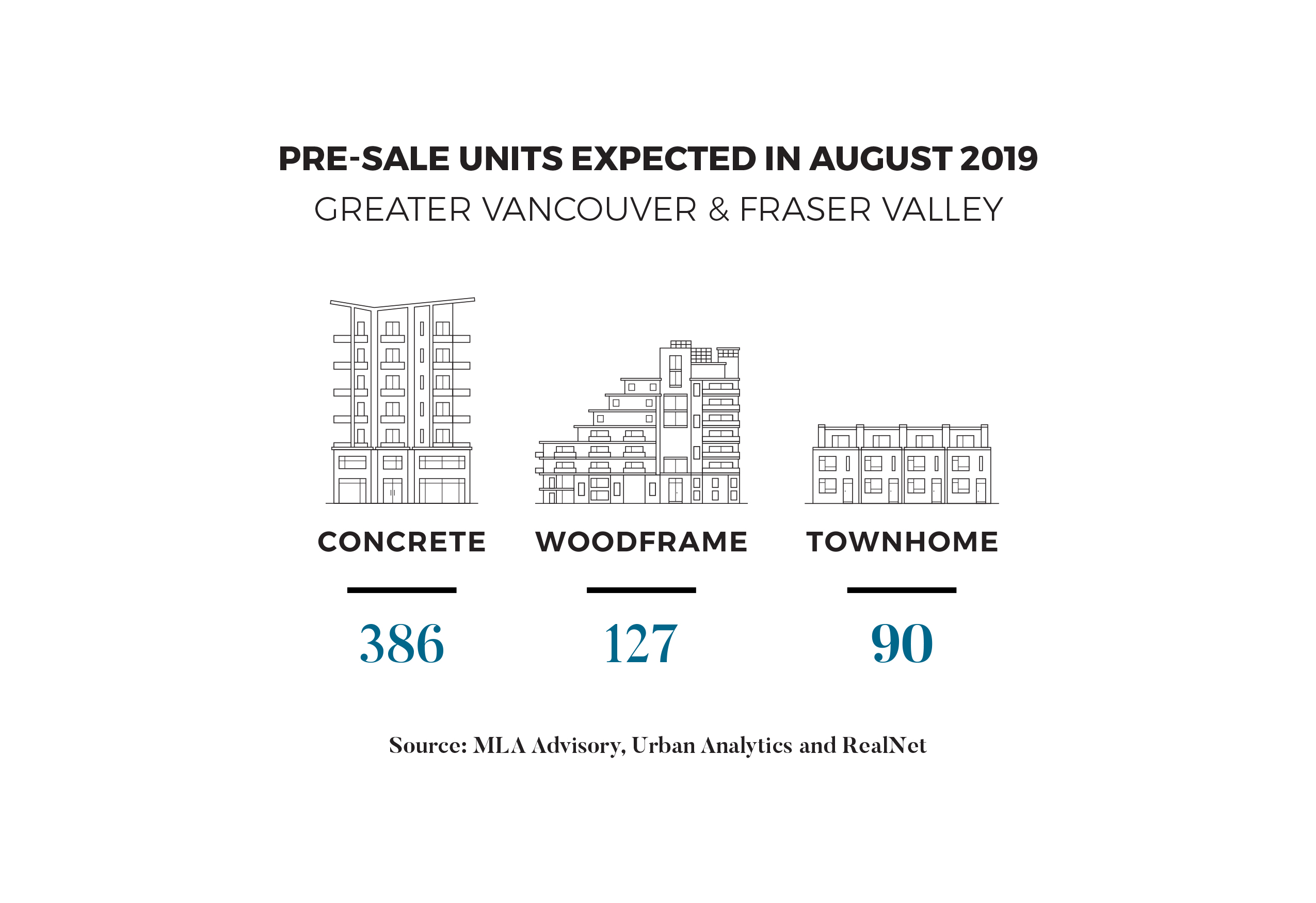 AUGUST TO BRING OVER 600 PRE-SALE UNITS TO MARKET